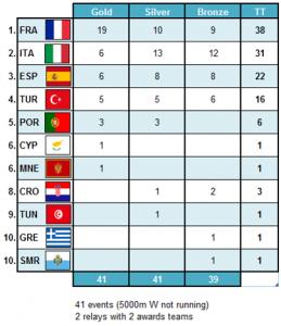 Aubagne2014-medaltable